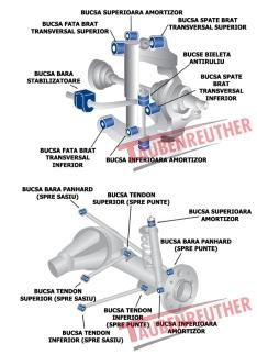 Kit bucse brate transversale fata, tendoane si bara panhard spate pentru Nissan Terrano 2, Ford Maverick